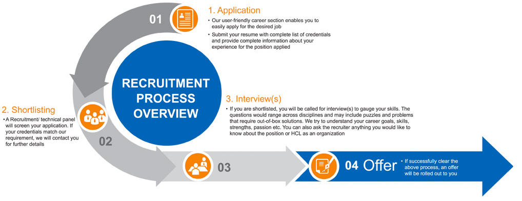 Recruitment Process Overview